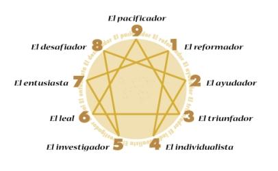 poderes unidos - Eneagrama de Gurdjieff_01