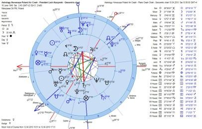 Poderes_Unidos-(Astrology)-02